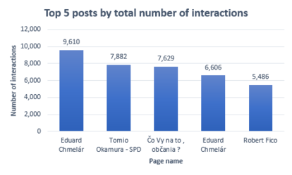 Top 5 posts by number of interactions_Ukraine_April