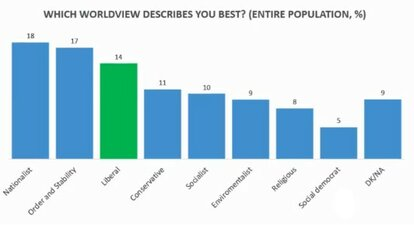 Which worldview describes you best? - Republikon Institute