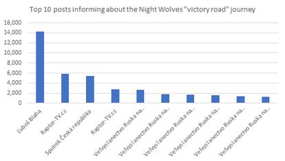 CrowdTangle_STRATPOL_Night Wolves